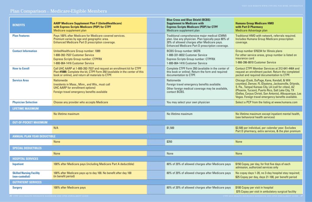 Plan Comparison— Medicare