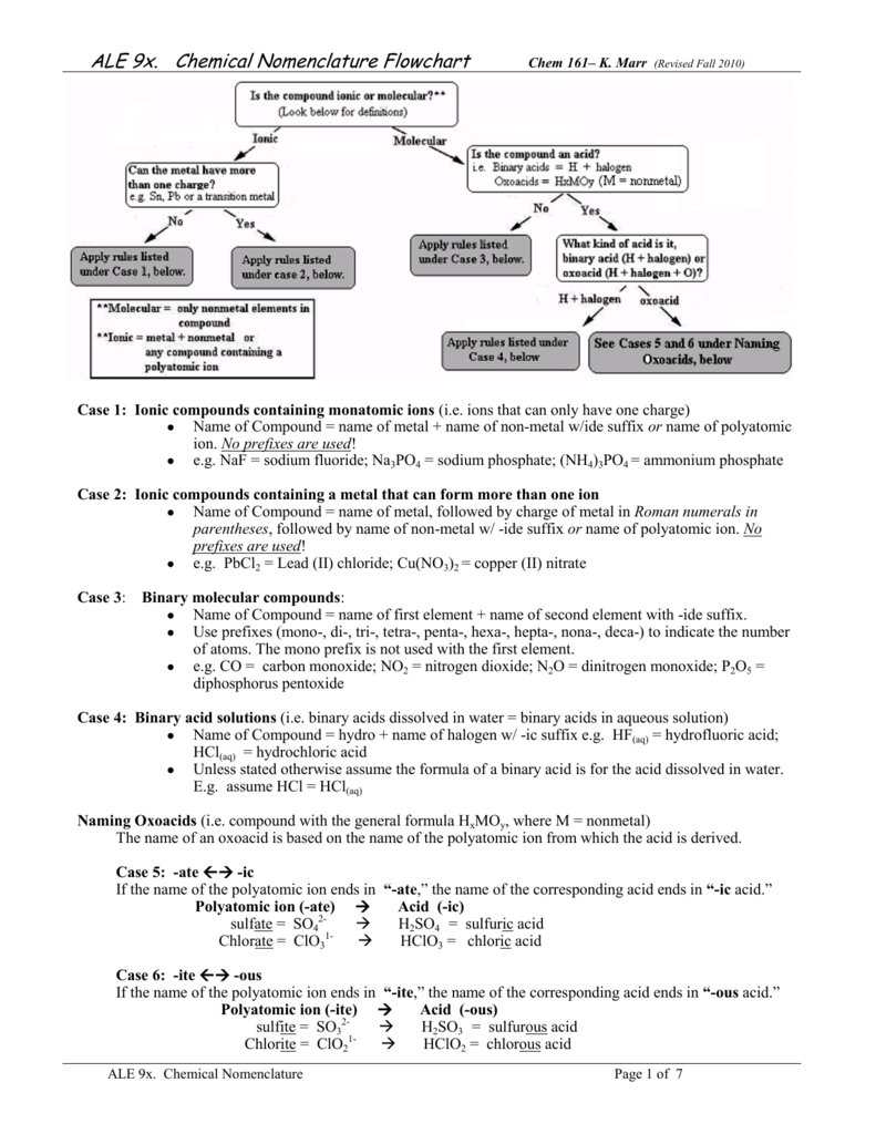 Worksheets Chemical Nomenclature Worksheet chemical nomenclature flow chart