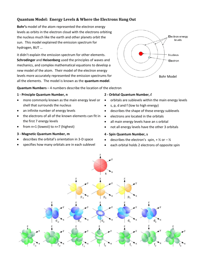 Quantum Model: Energy Levels & Where the Electrons Hang Out