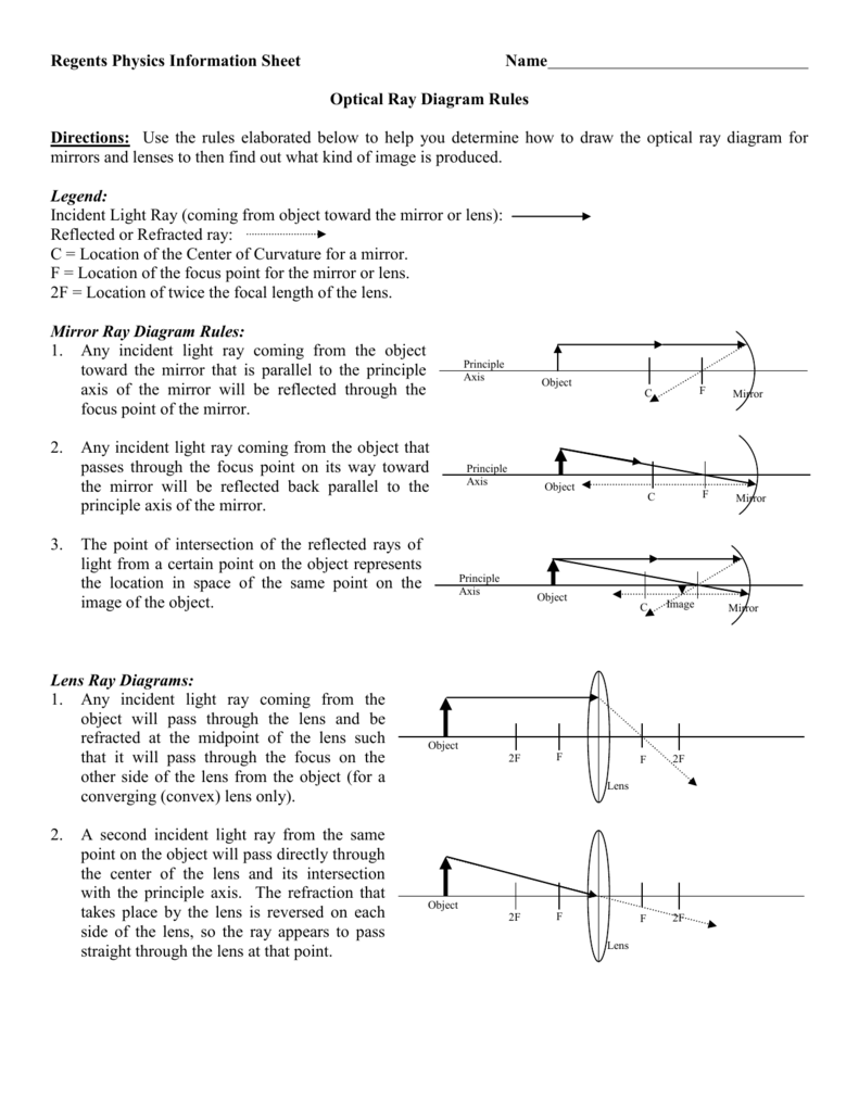 008728331_1 f386c72a588c41eea16aaa376dd25ff5 optics diagram rules information page