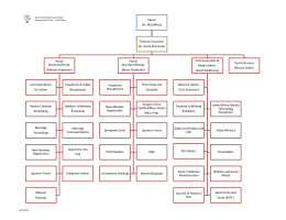 org chart for front office.xlsx