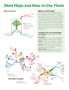 Mind Maps and How to Use Them