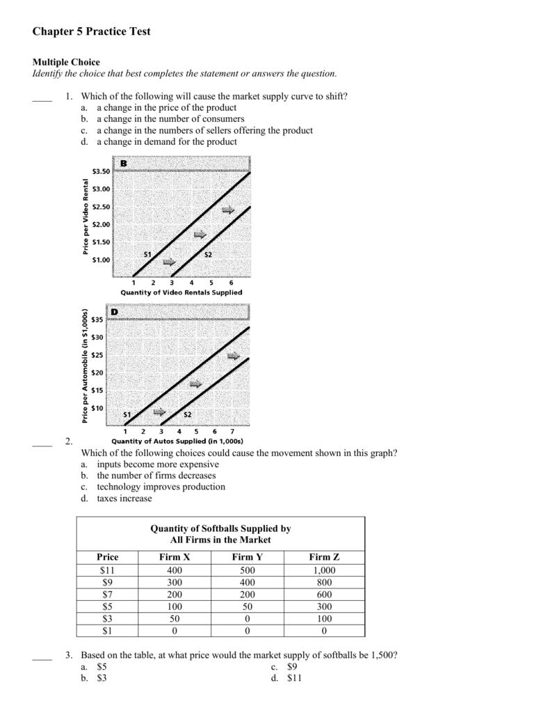 Econ Ch. 5 Practice Test