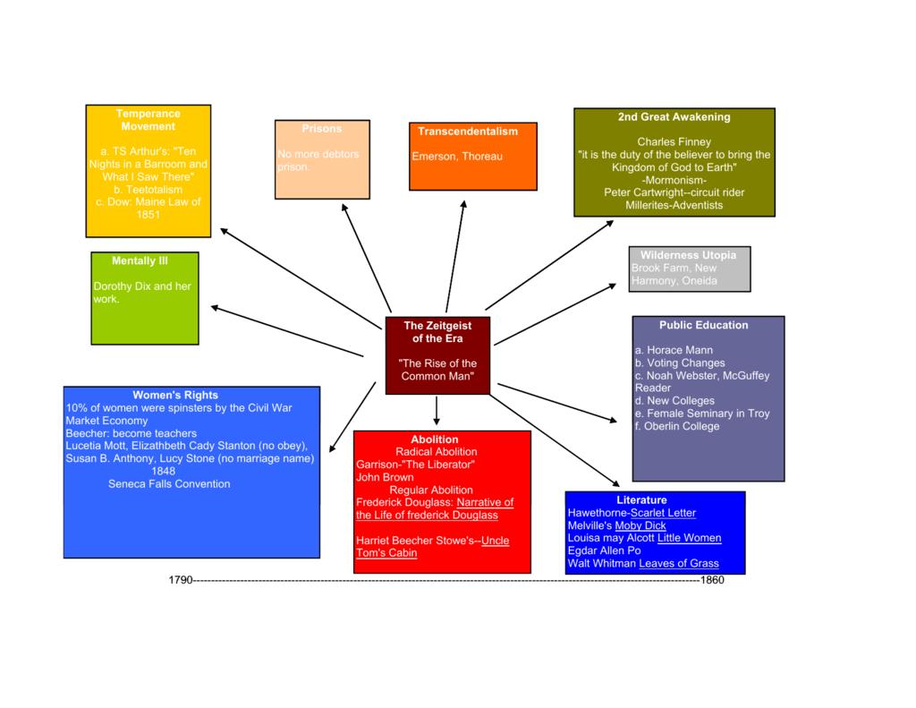 jacksonian reform chart