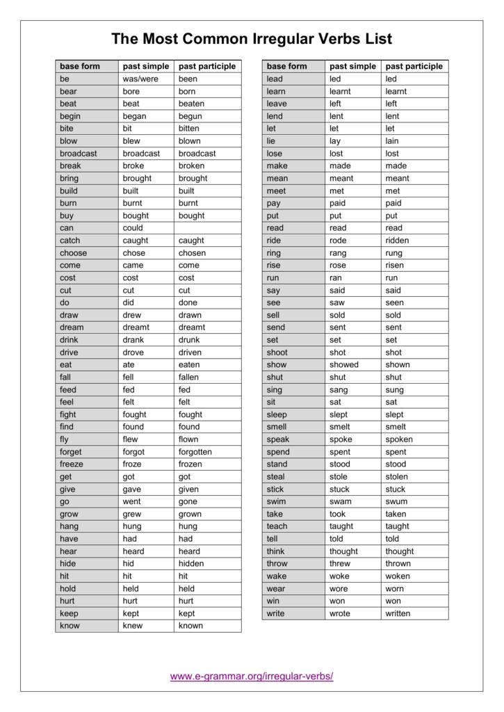The Most Common Irregular Verbs List