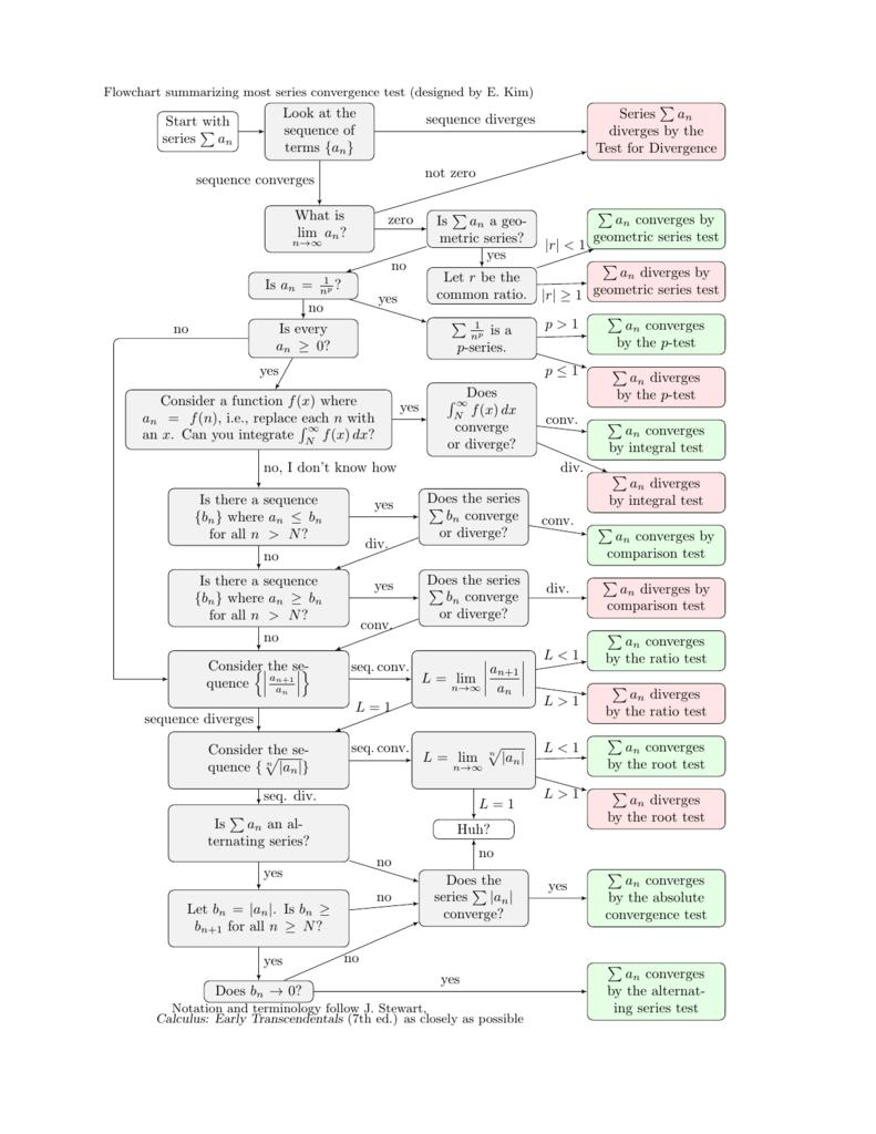 Series flowchart