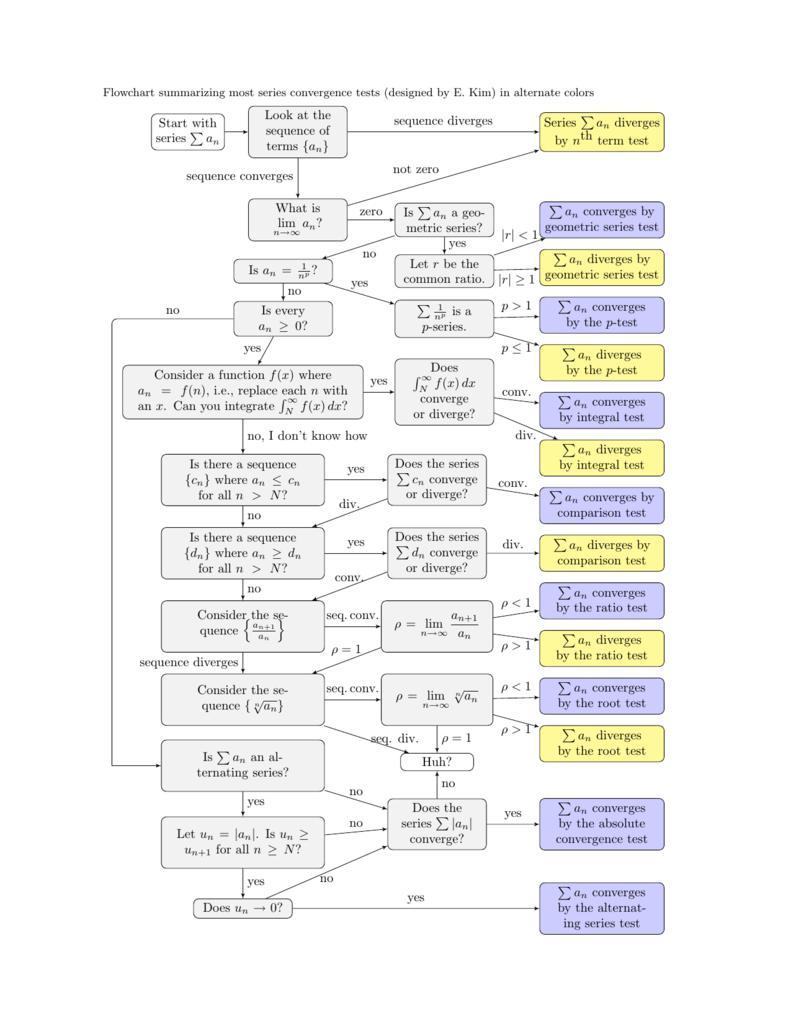 Series convergence tests flowchart alternate colors nvjuhfo Choice Image