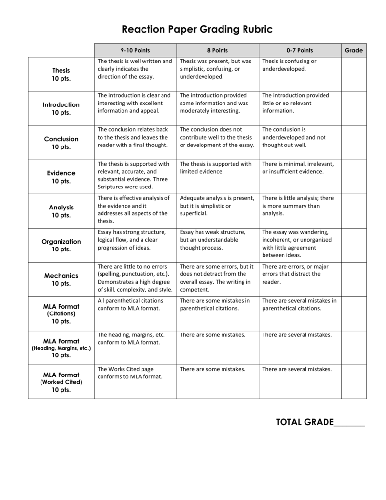 Reaction paper grading rubric