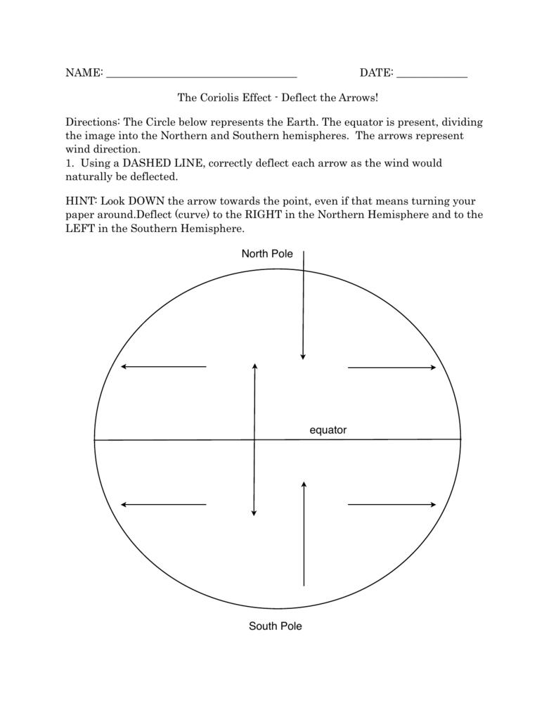 The coriolis effect deflect the arrows pooptronica