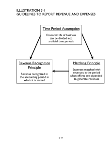 Time Period Assumption Revenue Recognition Principle Matching