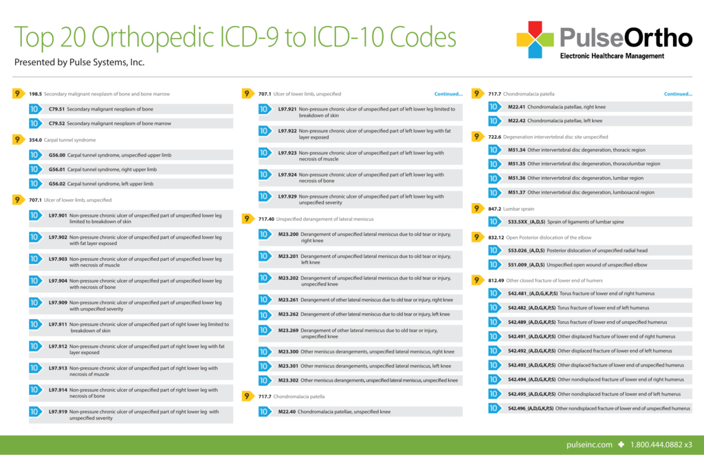 Top 20 Orthopedic ICD-9 to ICD-10 Codes