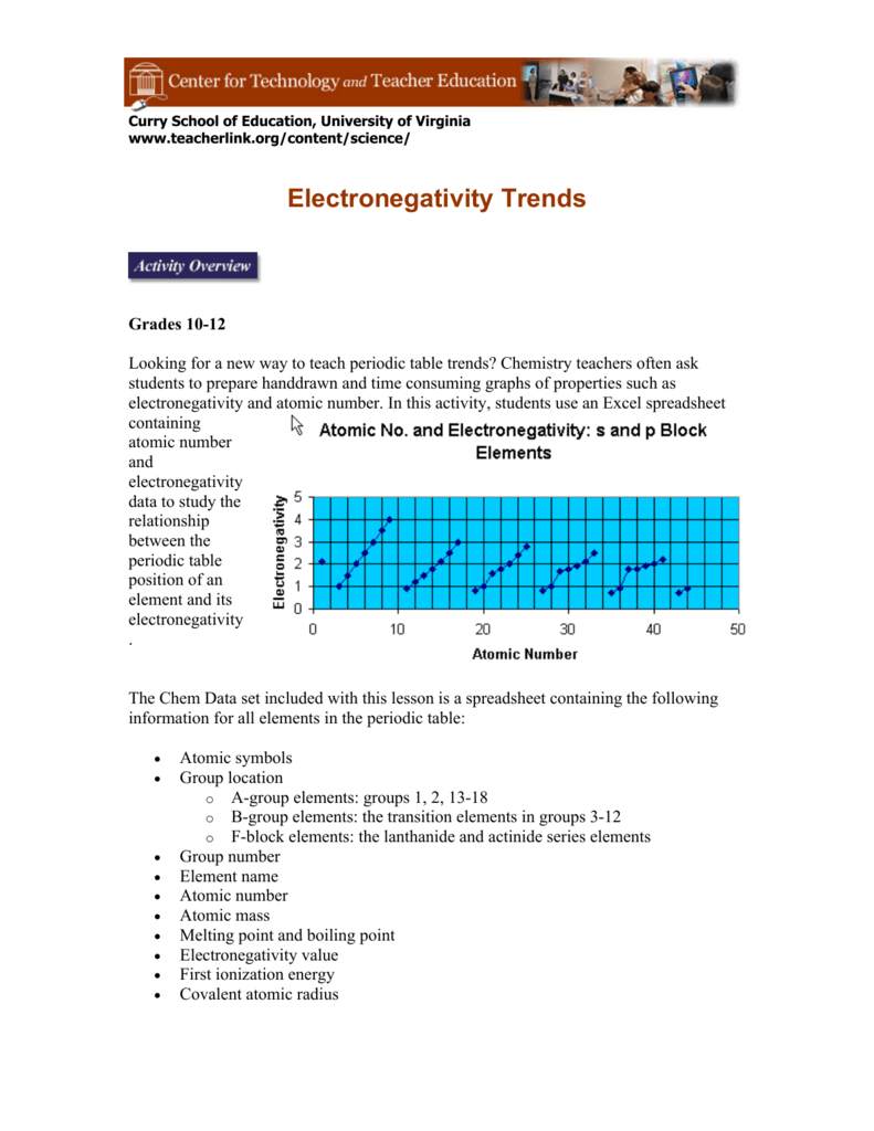 Electronegativity trends center for technology and teacher urtaz Image collections