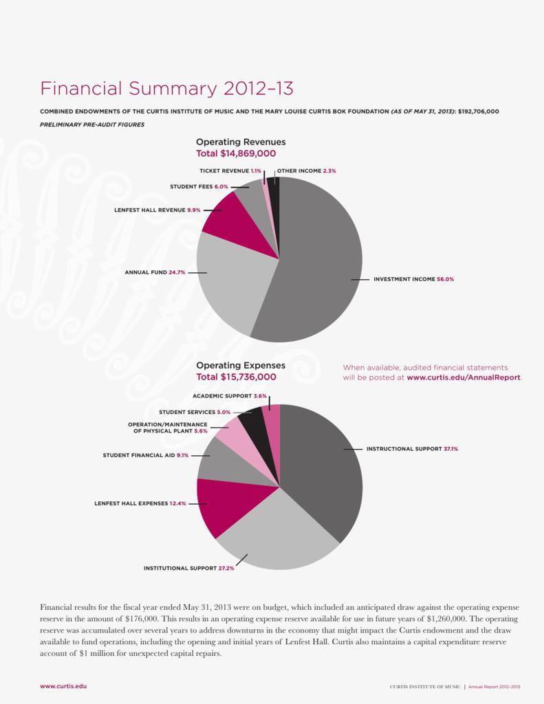 2012-13 Annual Report - Curtis Institute of Music