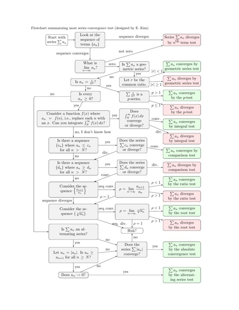 Series convergence tests flowchart nvjuhfo Choice Image