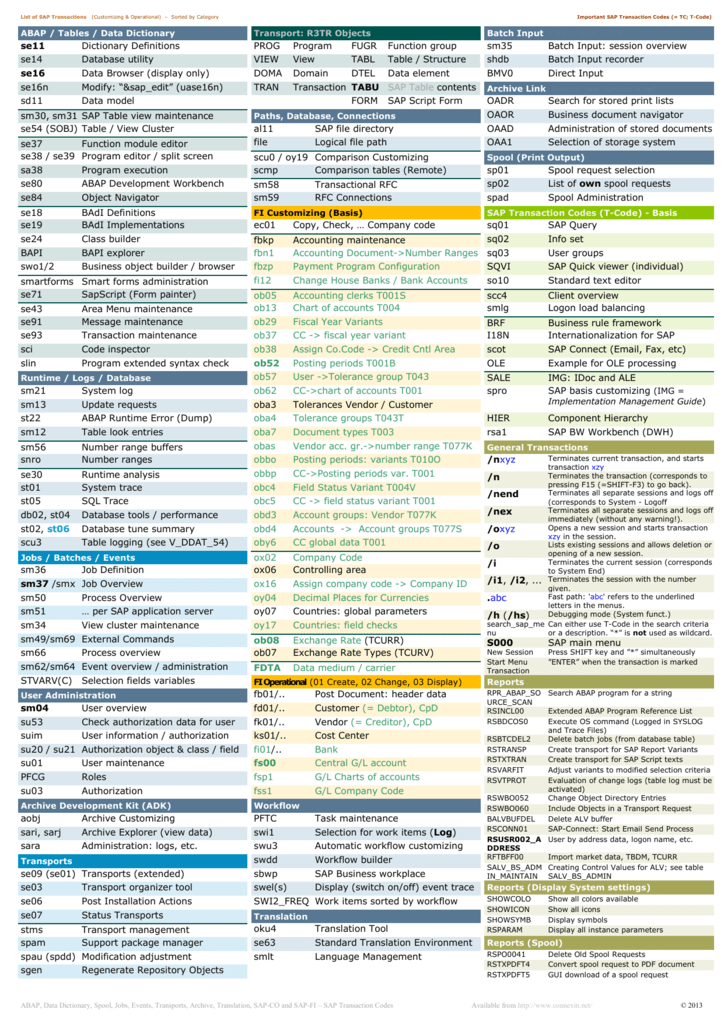 List of important SAP Transaction Codes