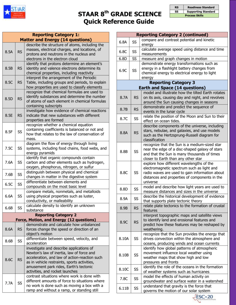STAAR 8th GRADE SCIENCE Quick Reference Guide