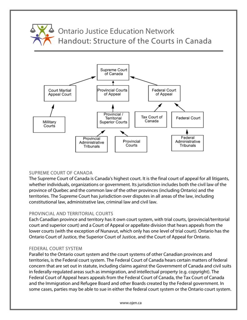 an overview of the structure of the federal supreme court of switzerland Legal research guide: russia the constitution states that russia shall be a democratic and federal because the bulletin of the supreme court is.