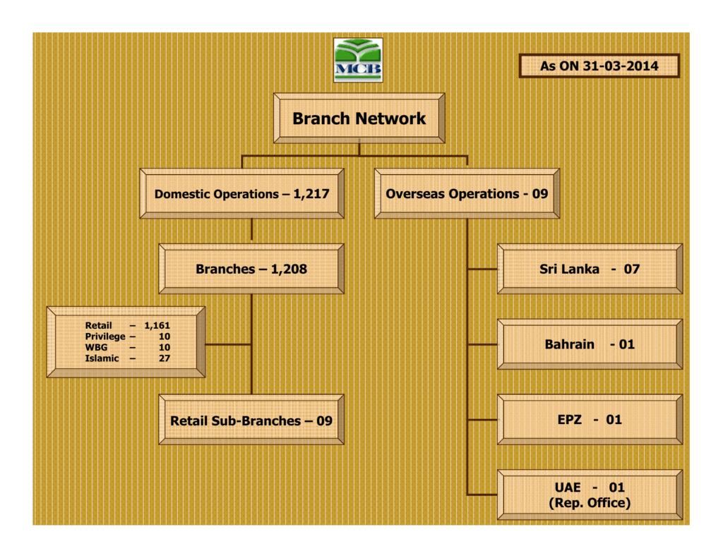 mcb branch network