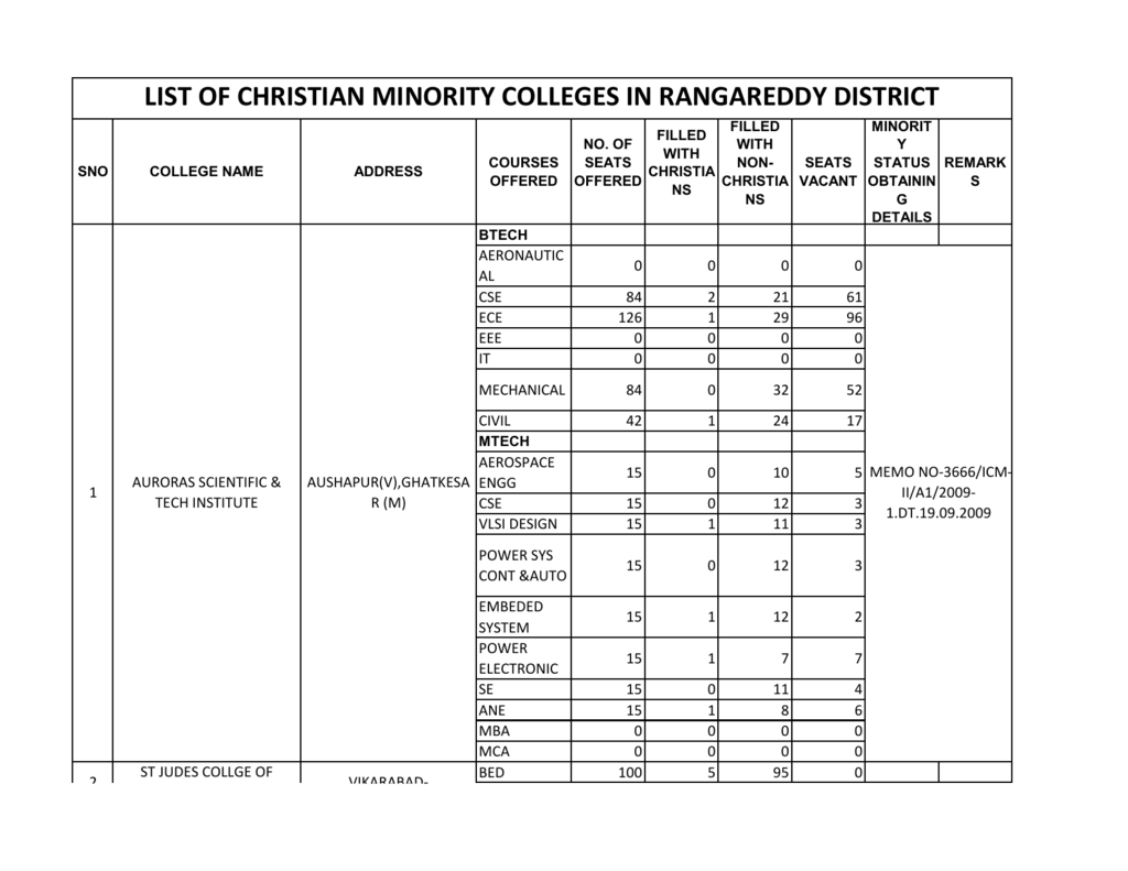 LIST OF CHRISTIAN MINORITY COLLEGES IN RANGAREDDY