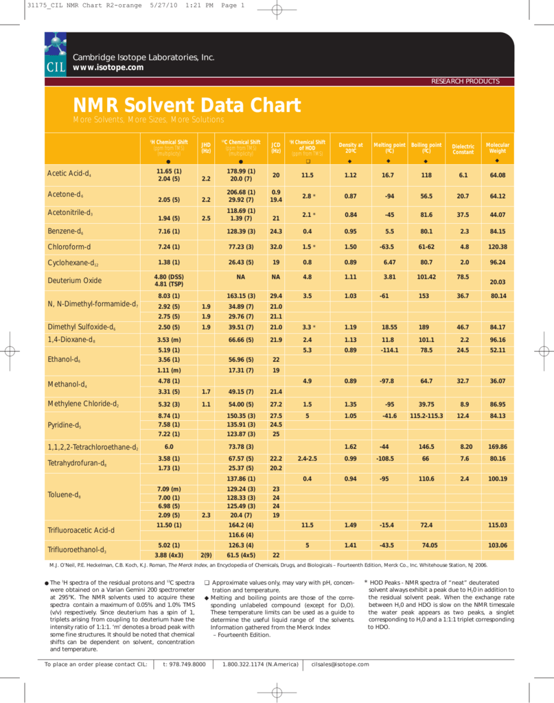 Nmr Solvent Data Chart