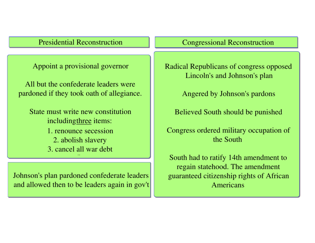 graphic organizer- reconstruction.isf