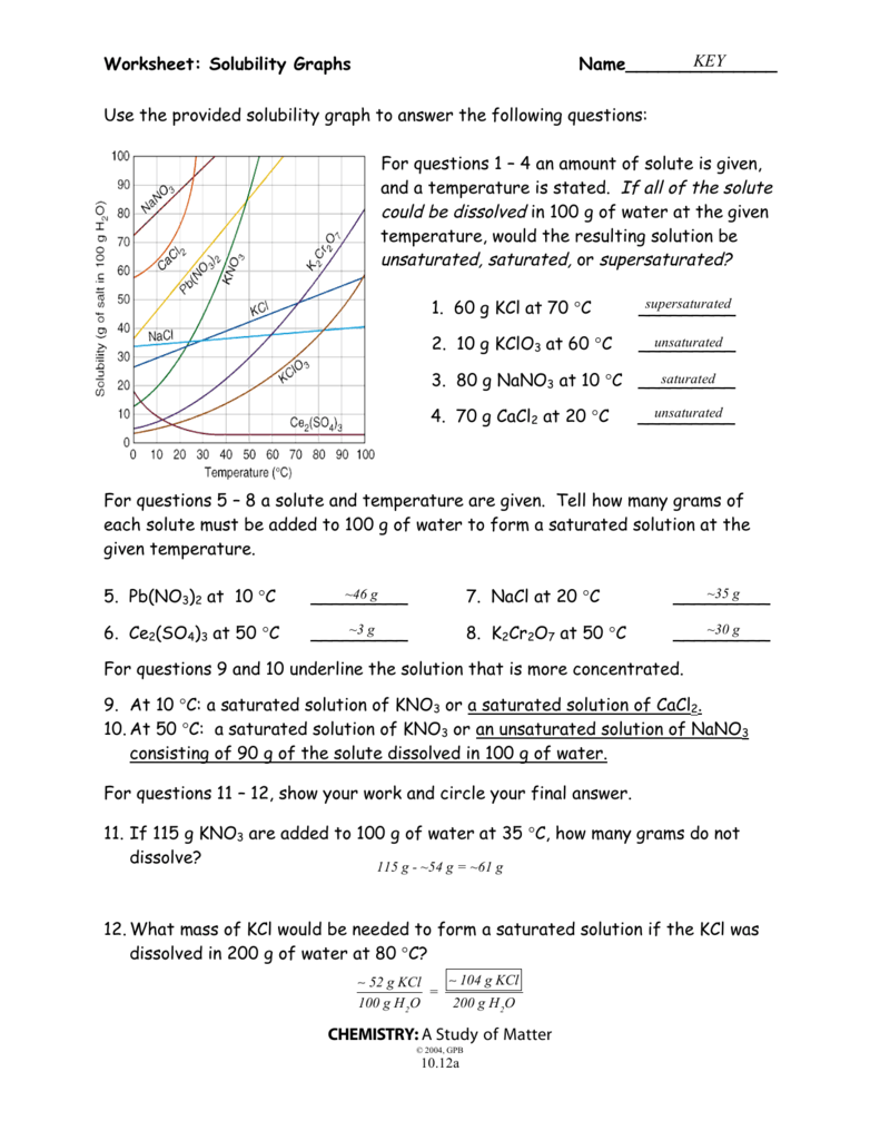 Worksheet: Solubility Graphs Name______________ CHEMISTRY