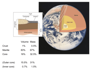 Volume Mass Crust 1% 0.5% Mantle 83% 67% Core 16% 32.5