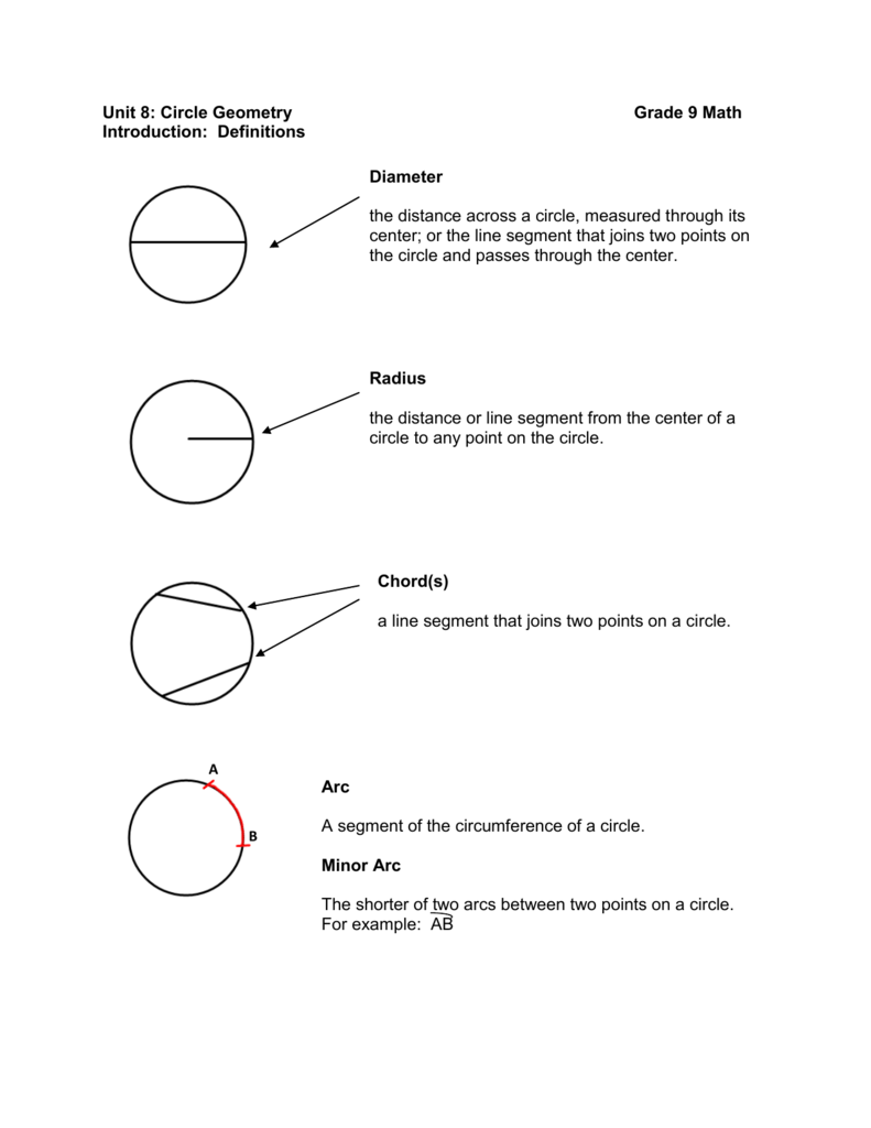 Unit 8: Circle Geometry Grade 9 Math Introduction: Definitions