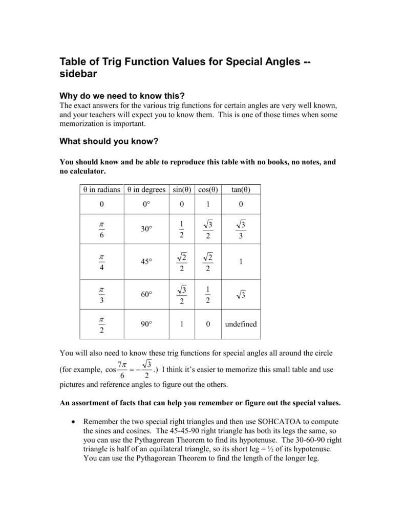 Table of Trig Function Values for Special Angles -