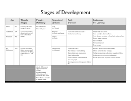 Developmental Stages Chart