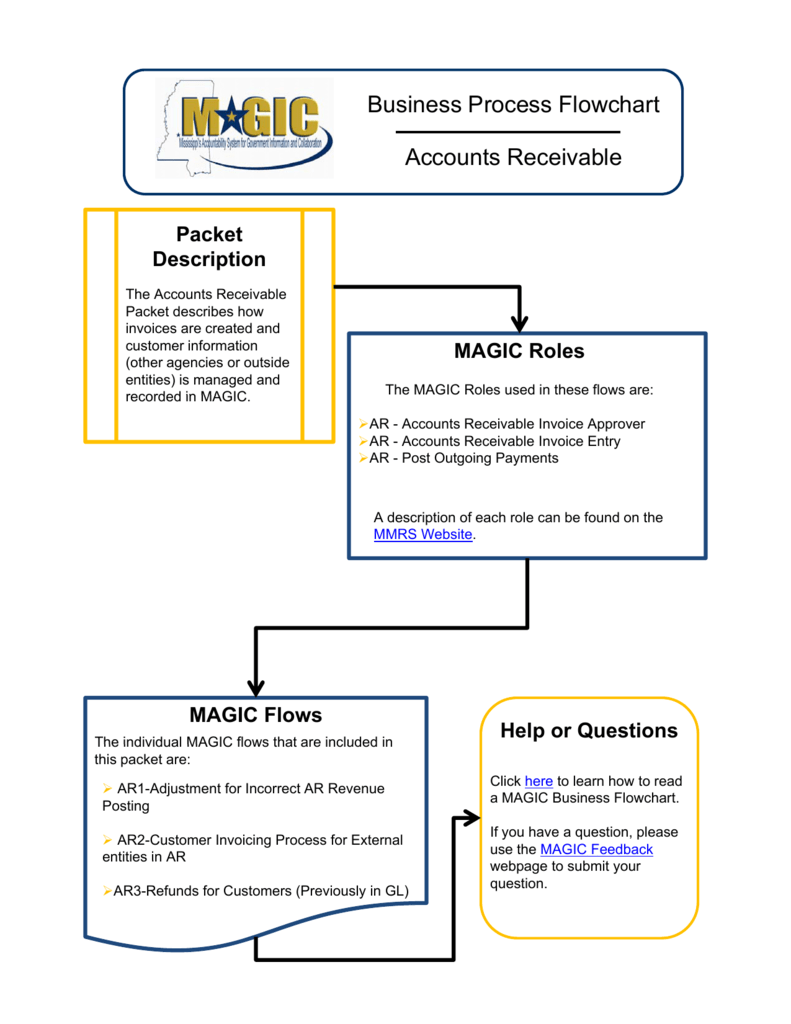 Business Process Flowchart Accounts Receivable
