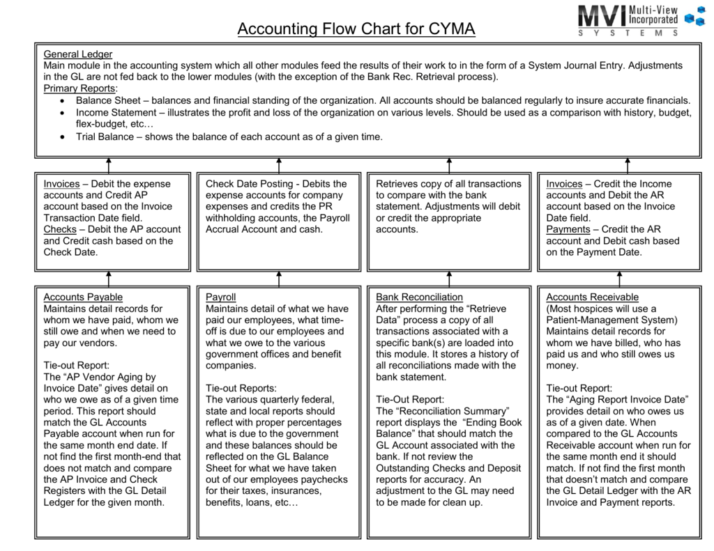 accounting flow chart for cyma general ledger main module in the accounting  system which all other modules feed the results of their work to in the  form of