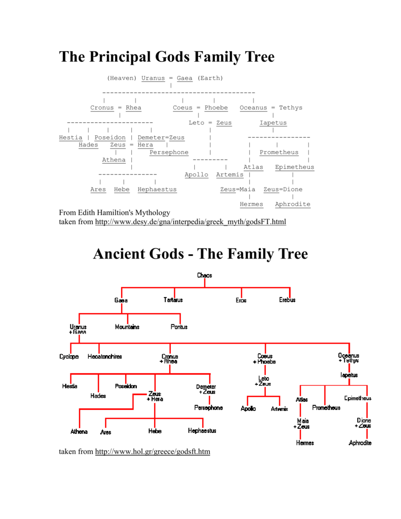 The Principal Gods Family Tree