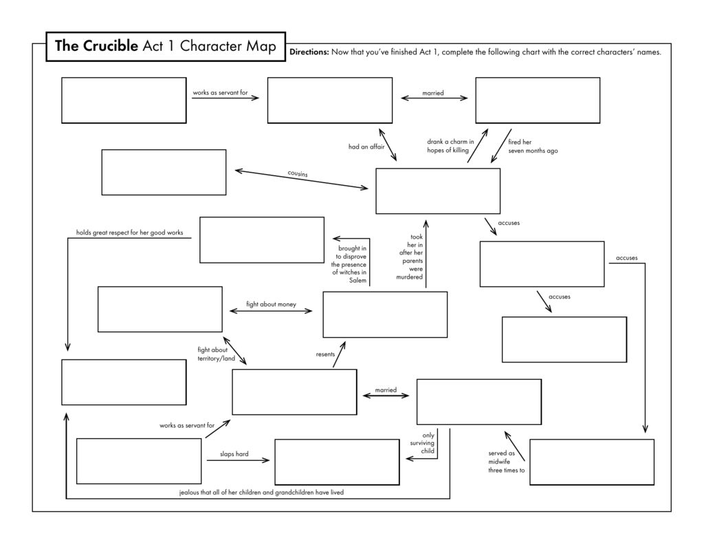 The Crucible Character Map The Crucible Act 1 Character Map