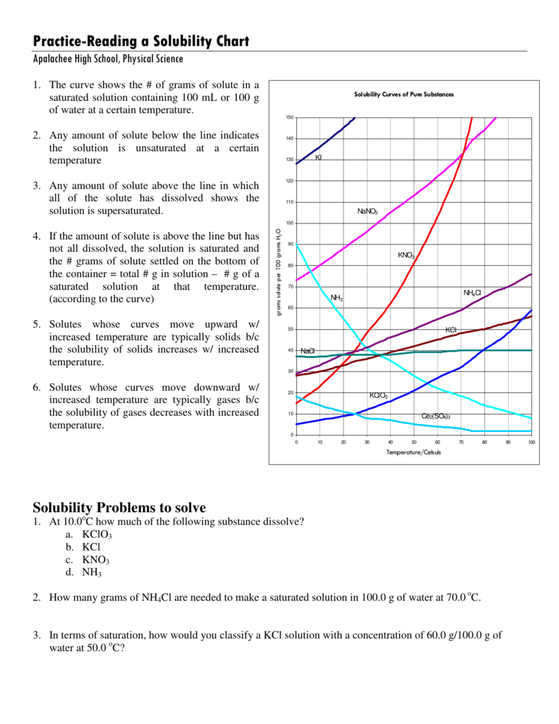 Practice Reading A Solubility Chart