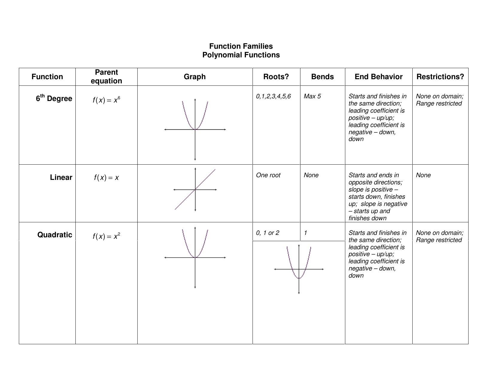 worksheet end behavior worksheet polynomial functions worksheets gcf factoring worksheet 100 greatest integer function interpreting graphs - Graphing Polynomial Functions Worksheet
