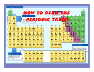 How to Read the Periodic Table!
