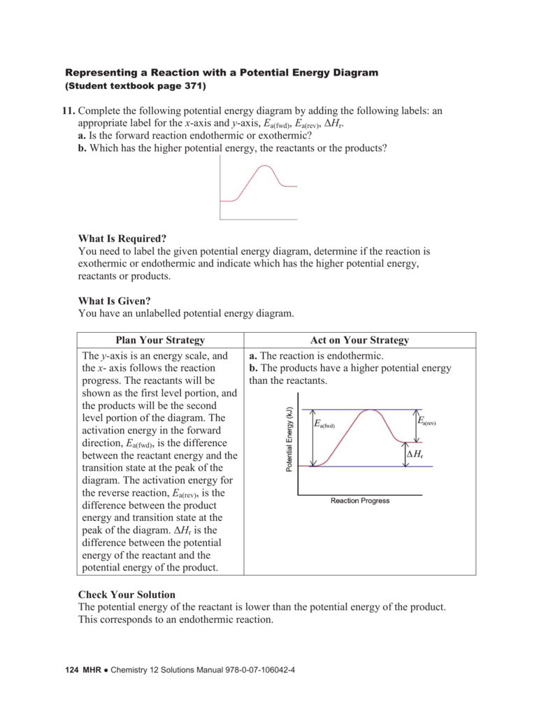 Representing A Reaction With A Potential Energy Diagram