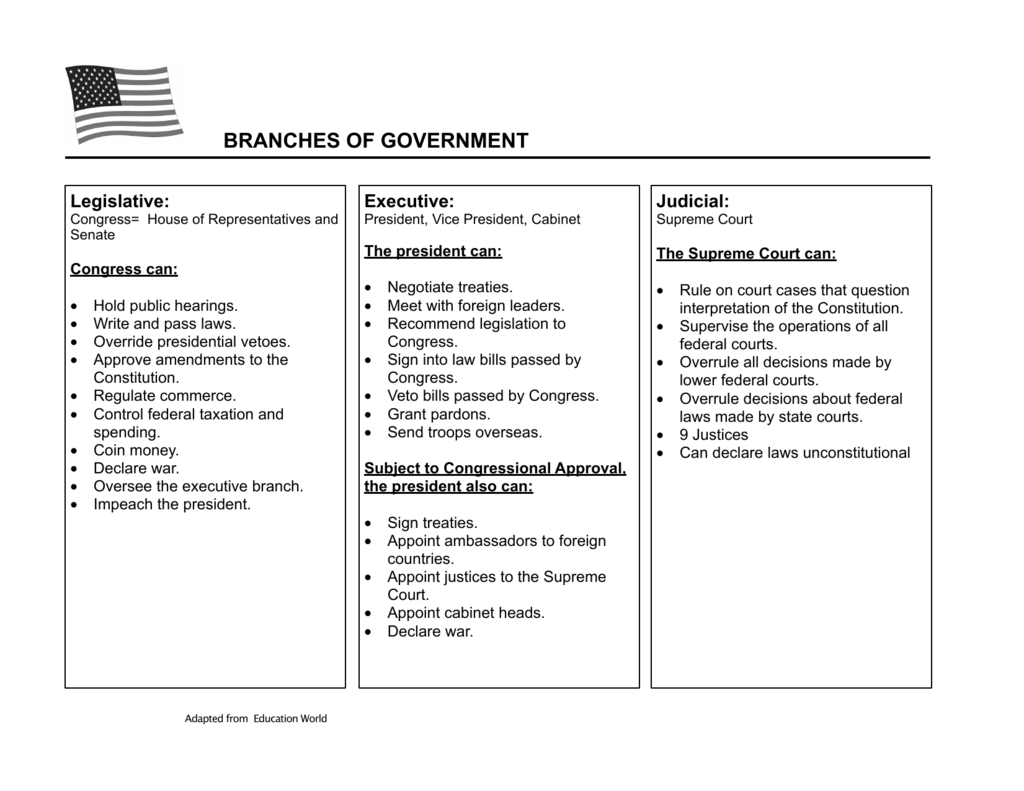branches of government chart Sample State Diagram