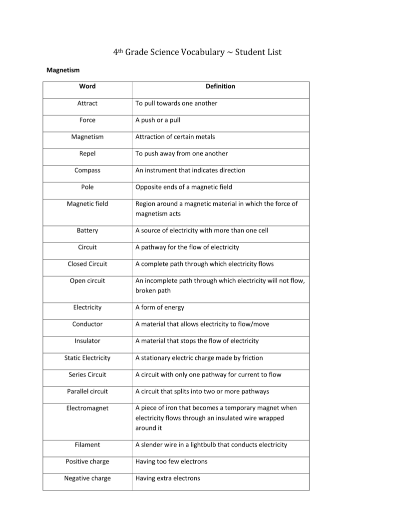 4th Grade Science Vocabulary ~ Student List