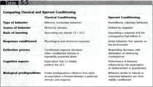 Chapter 5 – Comparing Classical and Operant Conditioning
