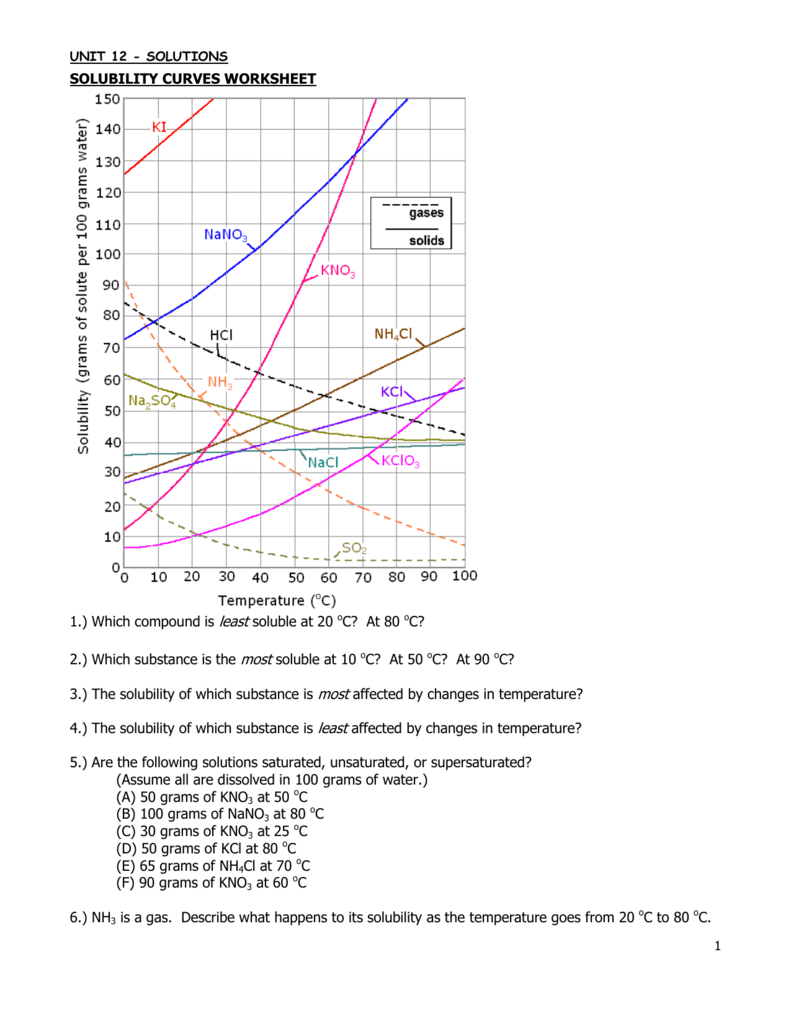 SOLUBILITY CURVES WORKSHEET 1.) Which compound is least