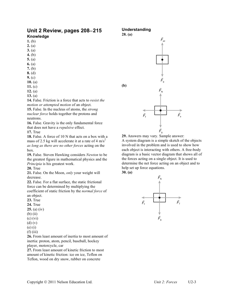 Unit 2 Review Pages 208215 Freebody Diagram Is A Simple With Arrows To Represent The
