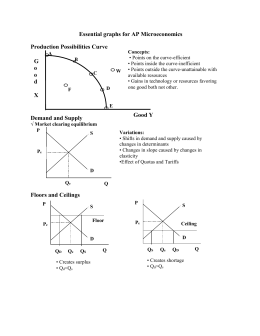 Essential graphs for AP Microeconomics
