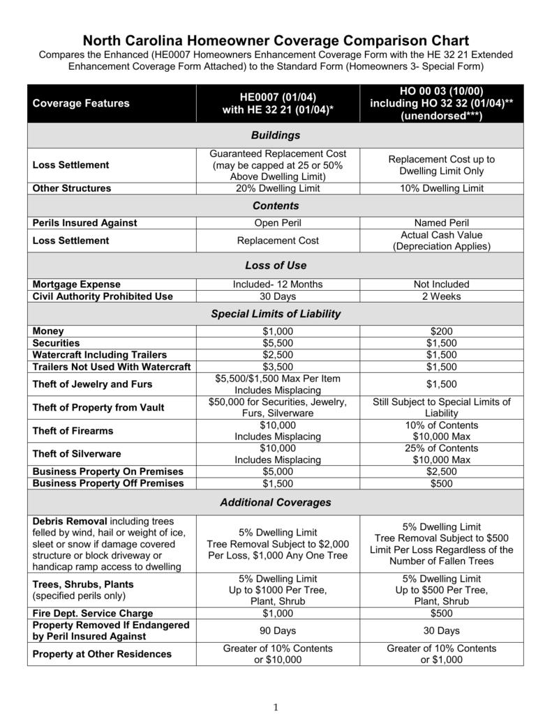 homeowner coverage comparison