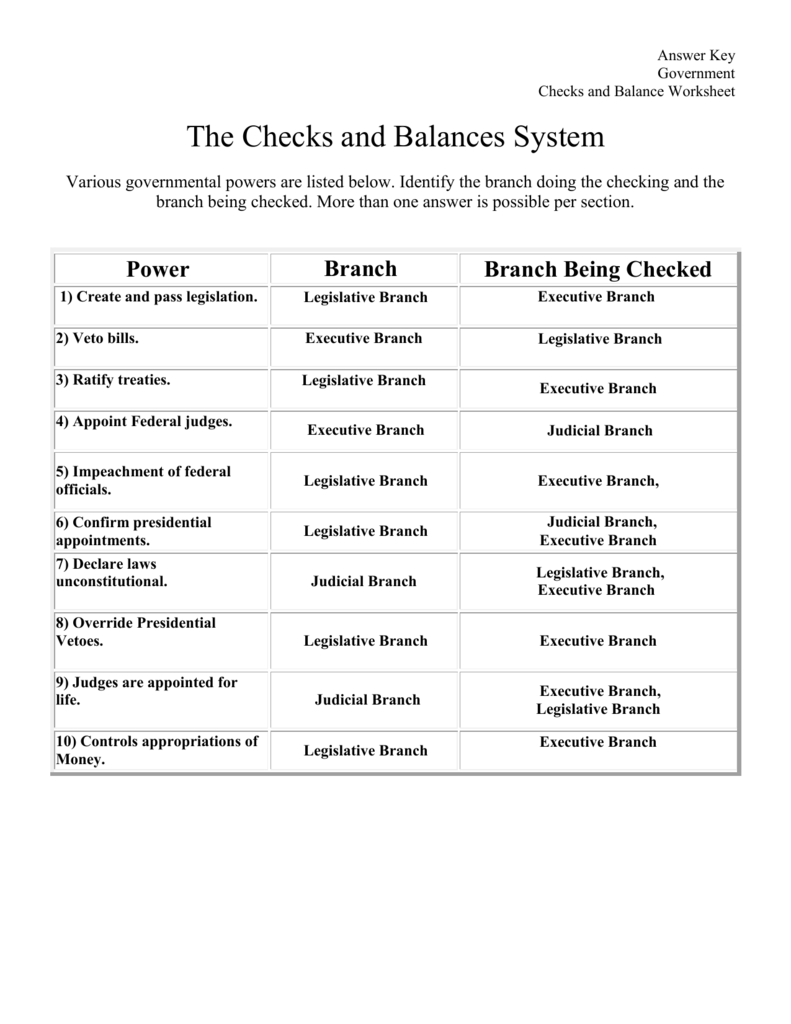 Worksheets Checks And Balances Worksheet the checks and balances system a worksheet