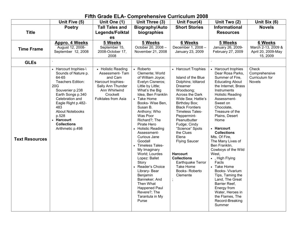 Fifth Grade ELA- Comprehensive Curriculum