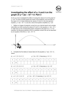 Investigating the effect of a, h and k on the graph of y = a(x – h)2 + k