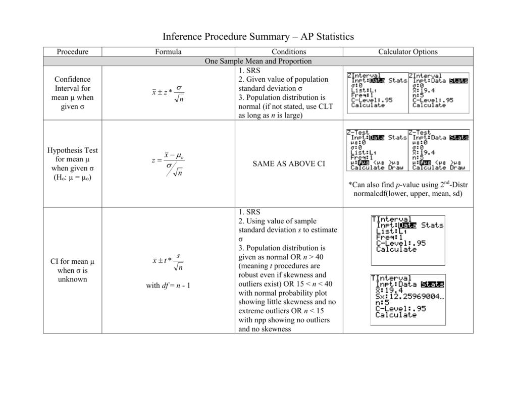 Inference Procedure Summary