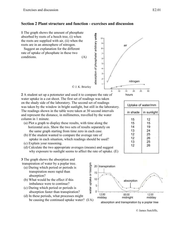 transpiration graph